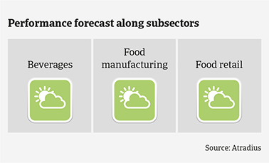 Performance forecast along Mexican food subsectors