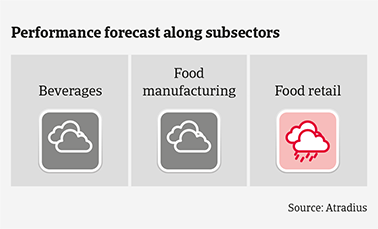 Performance forecast along Polish food subsectors