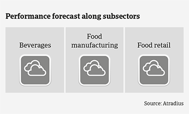 Performance forecast along Spanish food subsectors