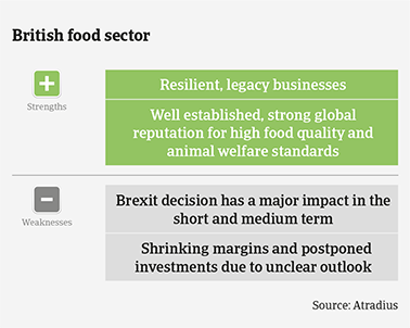 Performance forecast along UK food subsectors