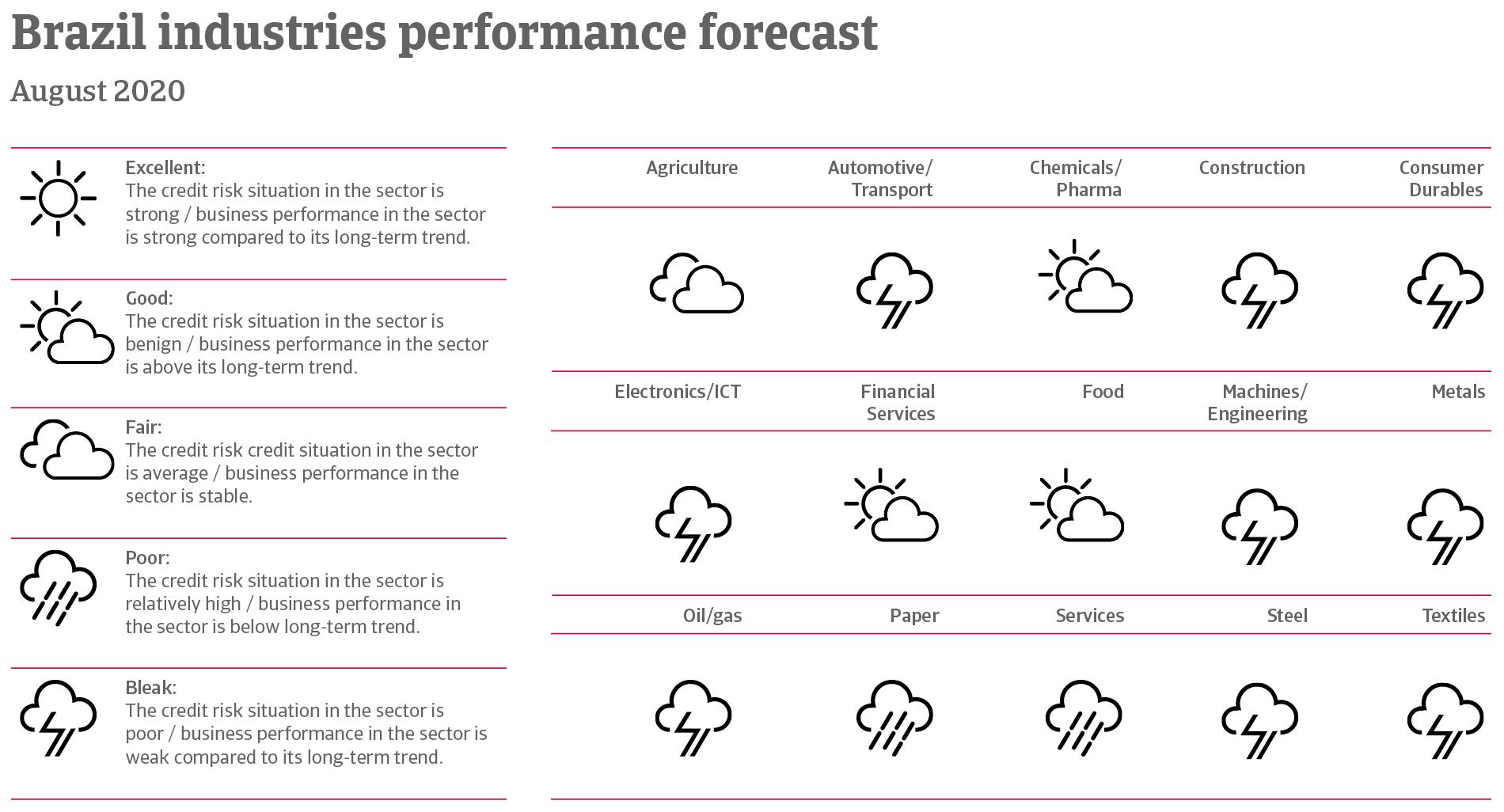 Performance forecast of Brazilian industries