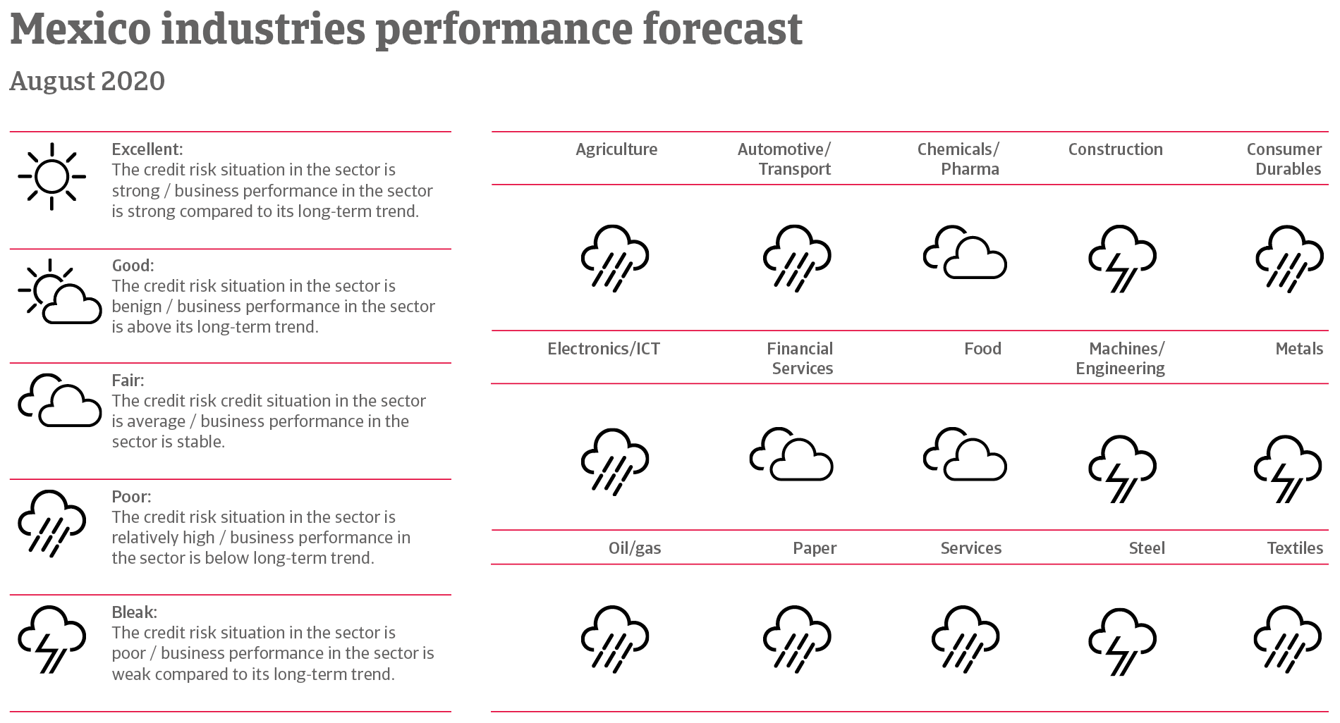 Performance forecast of mexican industries