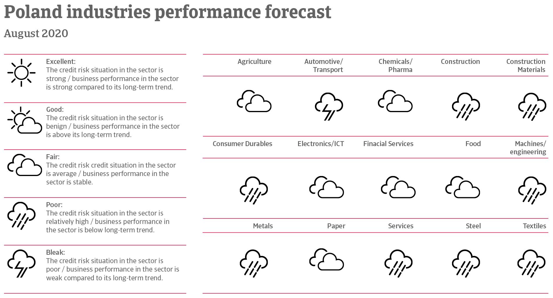 Performance forecast of Polish industries