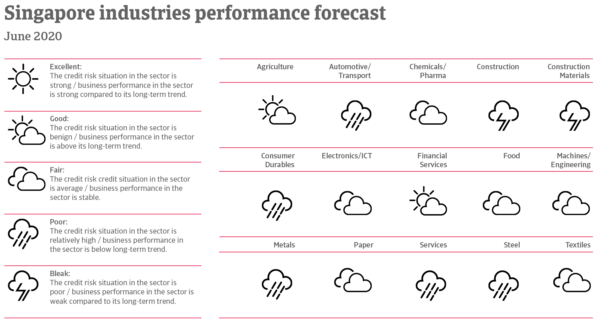 Performance forecast of Singaporean industries