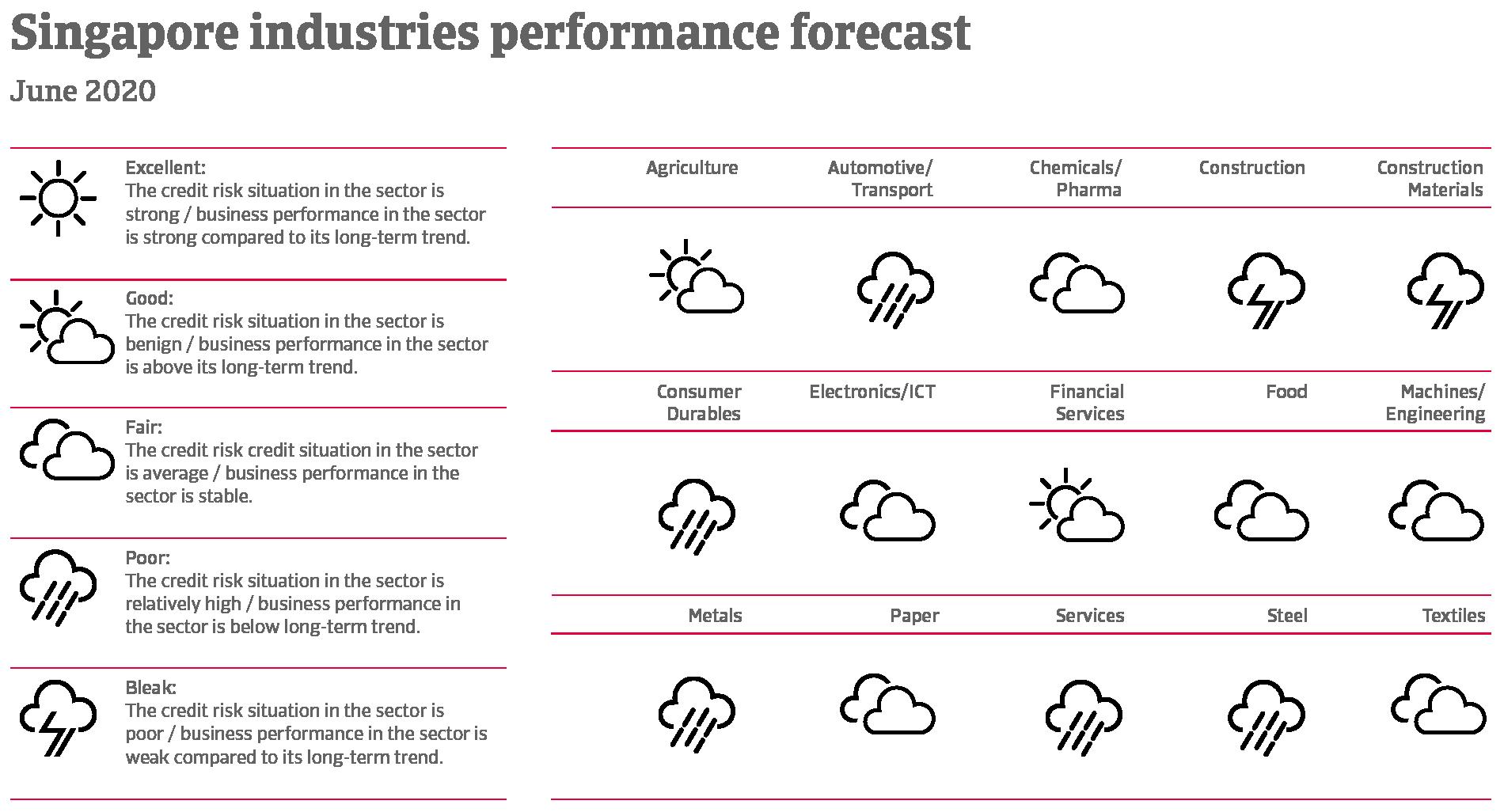Performance forecast of Singaporean industries