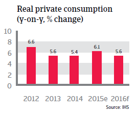 Philippines real private consumption