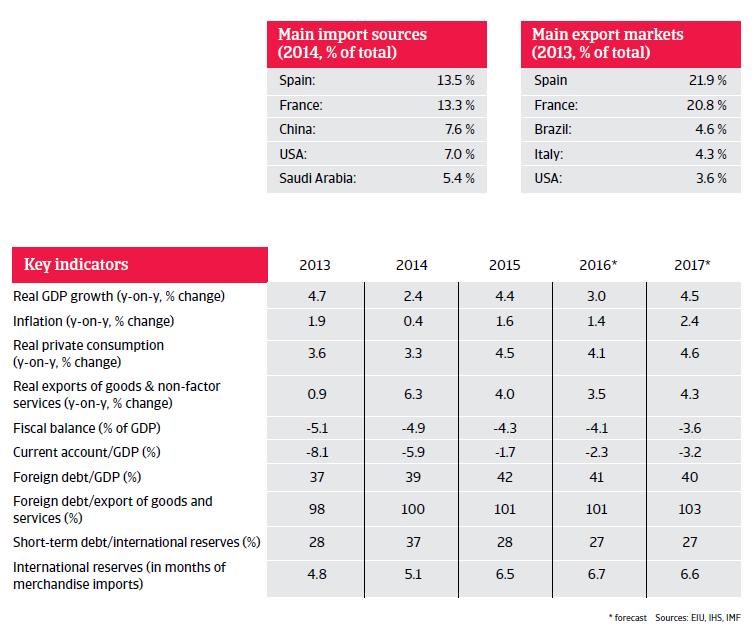 Morocco key indicators
