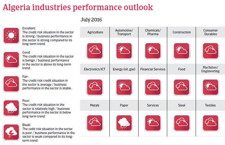 Algeria industries performance outlook