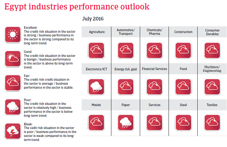 Egypt industries performance outlook
