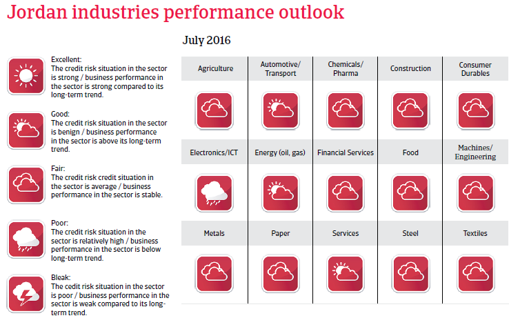 Jordan industries performance outlook