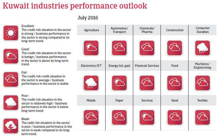 Kuwait industries performance outlook