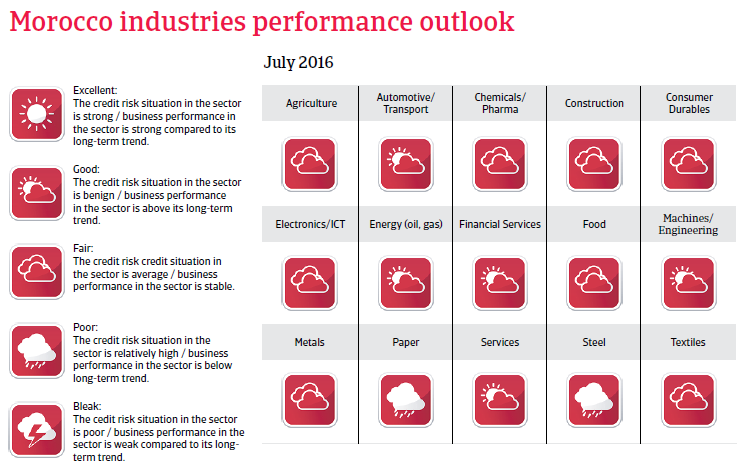 Morocco industries performance outlook