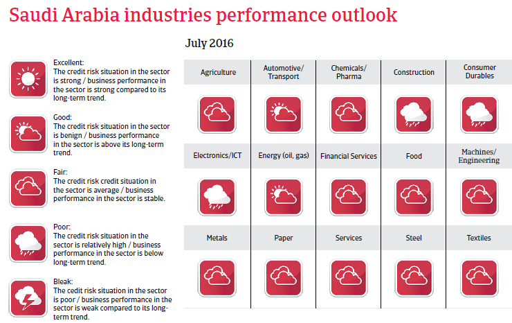 Saudi Arabia industries performance outlook