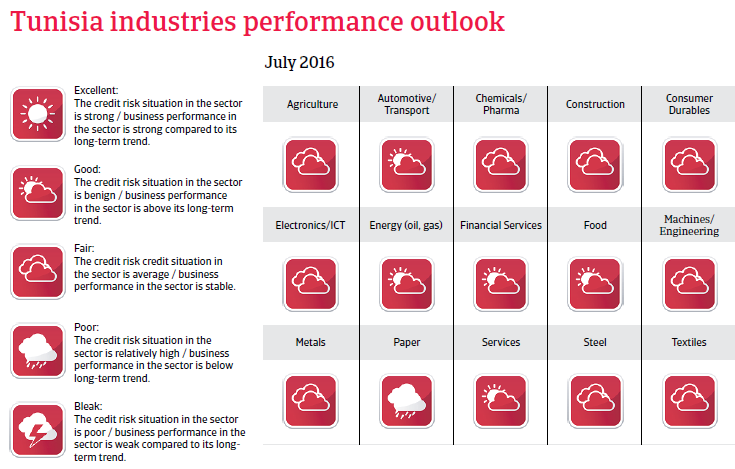 Tunisia industries performance outlook