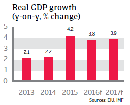 Egypt real GDP growth