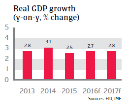 Jordan real GDP growth