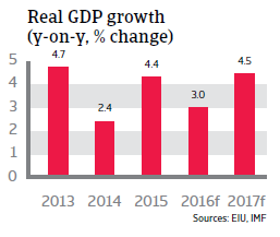 Morocco real GDP growth