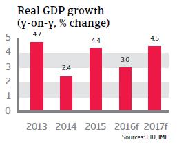 Morocco real GDP growth