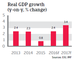 Tunisia real GDP growth