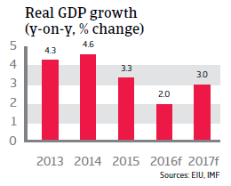 UAE Real GDP growth