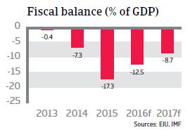 Algeria fiscal balance