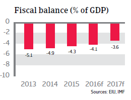 Morocco fiscal balance
