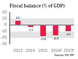 Saudi Arabia fiscal balance