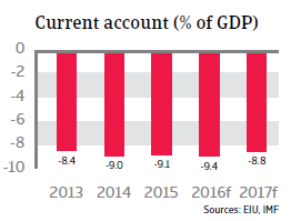 Tunisia current account