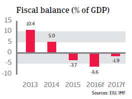 UAE fiscal balance