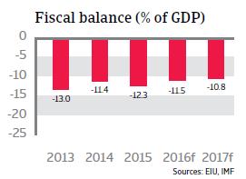 Egypt fiscal balance