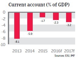 Morocco current account
