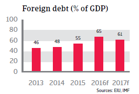 UAE foreign debt