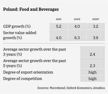 Polish food sector expected growth in the coming years