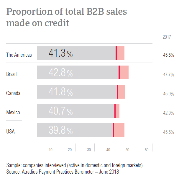PPB Americas 2018 B2B sales on credit