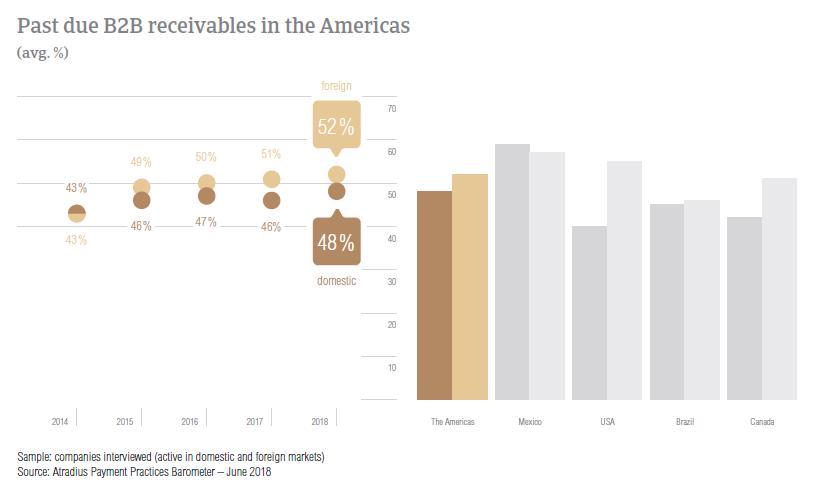 PPB Americas 2018 Overdue B2B receivables
