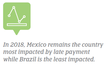 PPB Americas 2018 - most affected by late payment