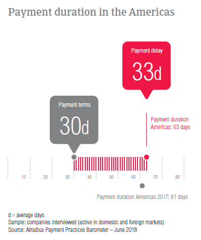PPB Americas 2018 payment duration