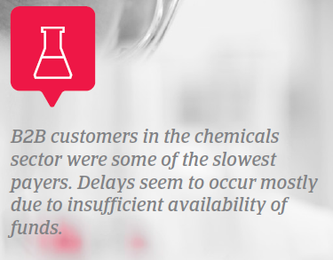 The Americas 2018 chemicals problematic sector