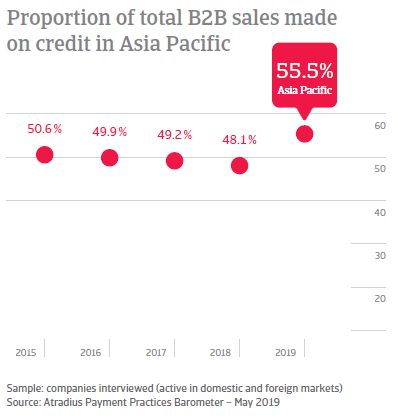 Proportion of total B2B sales made on credit in Asia Pacific