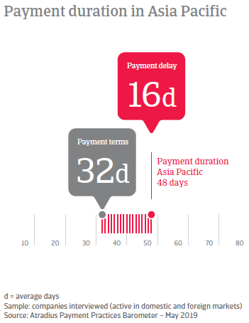 Payment duration in Asia Pacific