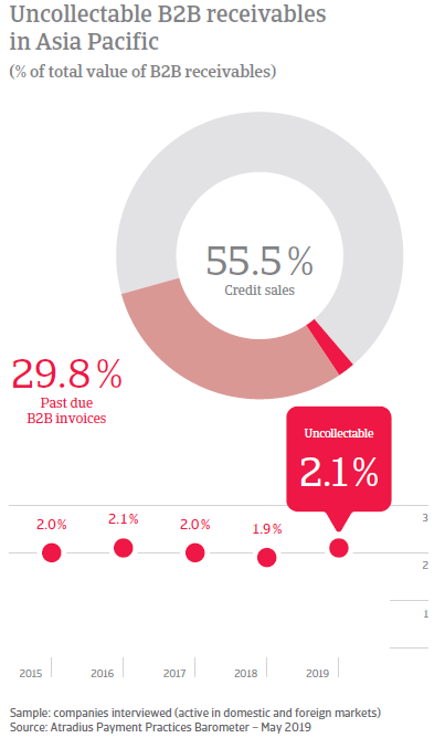 Uncollectable B2B receivables in Asia Pacific