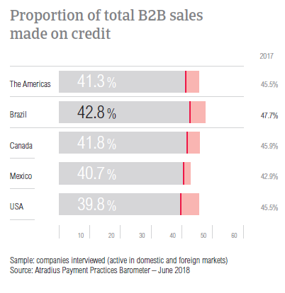 PPB Brazil 2018 B2B sales on credit