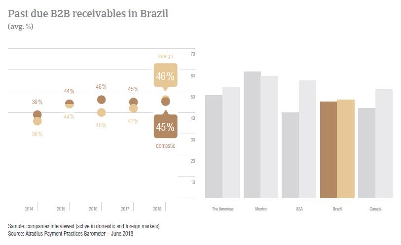 PPB Brazil 2018 Overdue B2B invoices