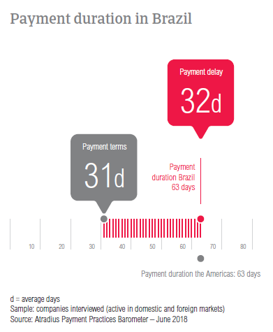 PPB Brazil 2018 payment duration