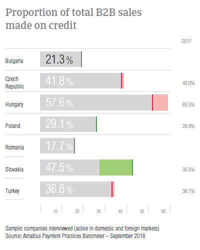 Proportion of total B2B sales on credit Bulgaria 2018