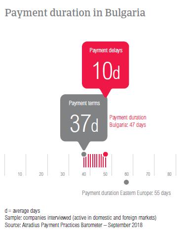 Paymennt duration in Bulgaria 2018