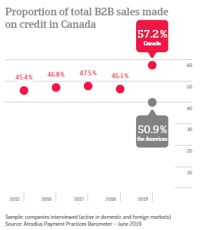 Proportion of total B2B sales made on credit in Canada