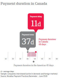 Payment duration in Canada