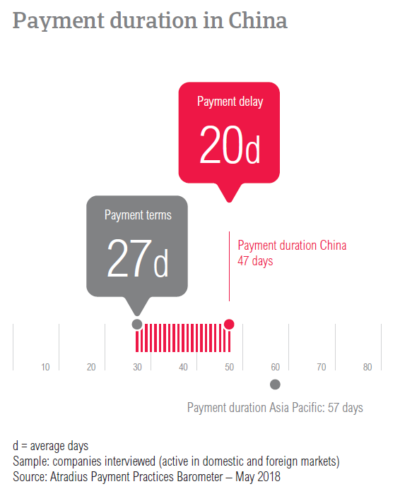 PPB China 2018 Payment duration