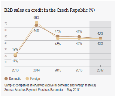 B2B sales on credit in Czech Republic